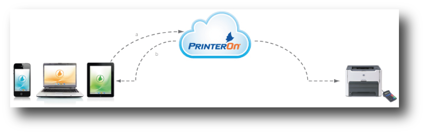 printer on mobile printing service